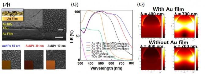 (가) 연구팀이 개발한 메타물질 구조체의 주사현미경(SEM)사진. (나) 광전극의 광흡수도 그래프. 메타물질 구조체를 적용한 경우(파란색, 빨간색, 검은색) 전 파장 영역에 걸쳐 흡수도가 높게 나타났다. (다) 메타물질 구조체를 적용한 광전극(상단)과 그렇지 않은 경우(하단)의 전기장 비교 그래픽 - 울산과학기술원 제공